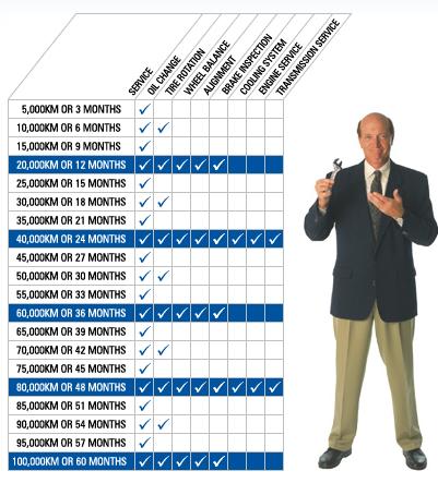 Vehicle Maintence Schedule